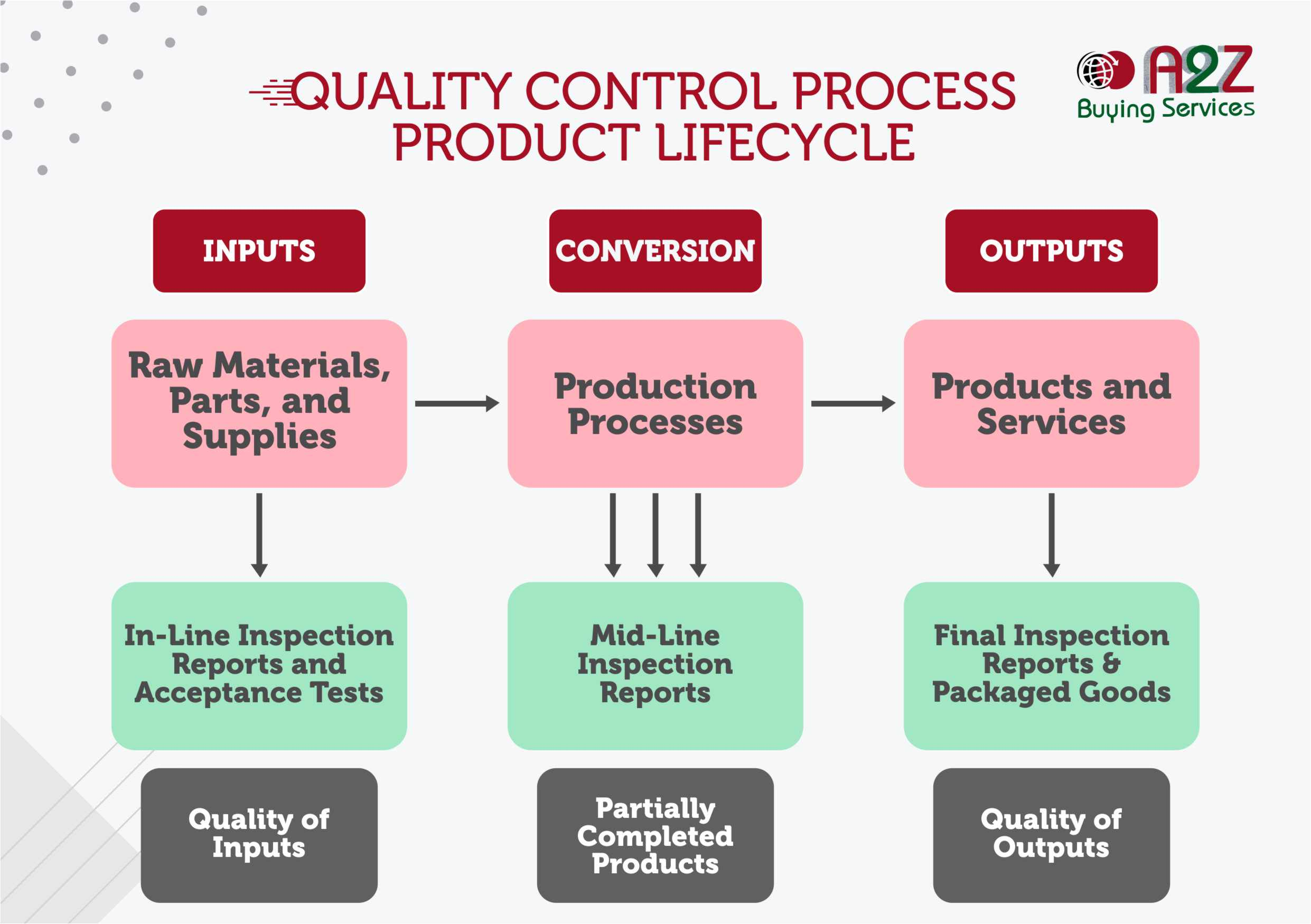 Quality Control Services in India