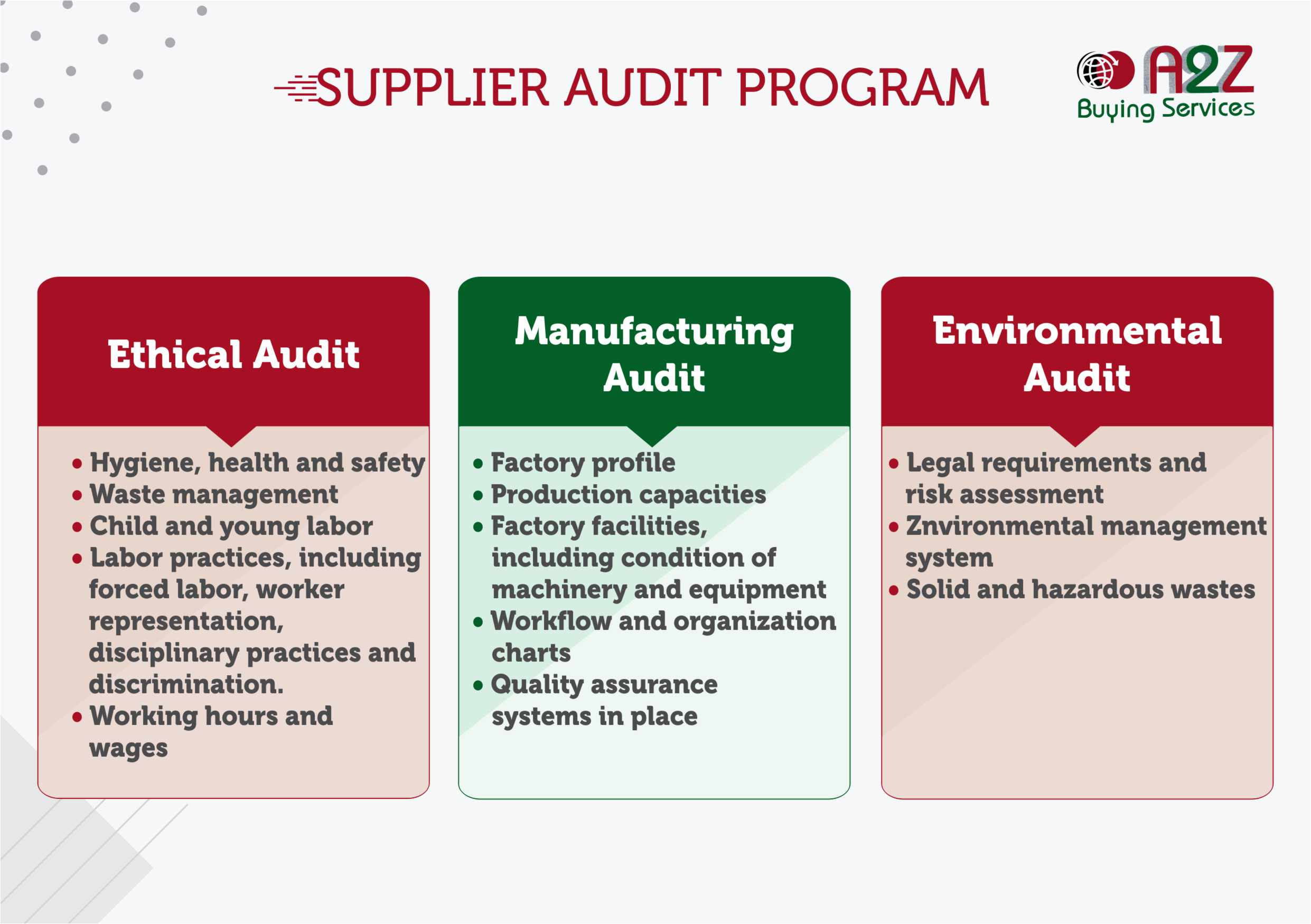 Supplier Audit Program