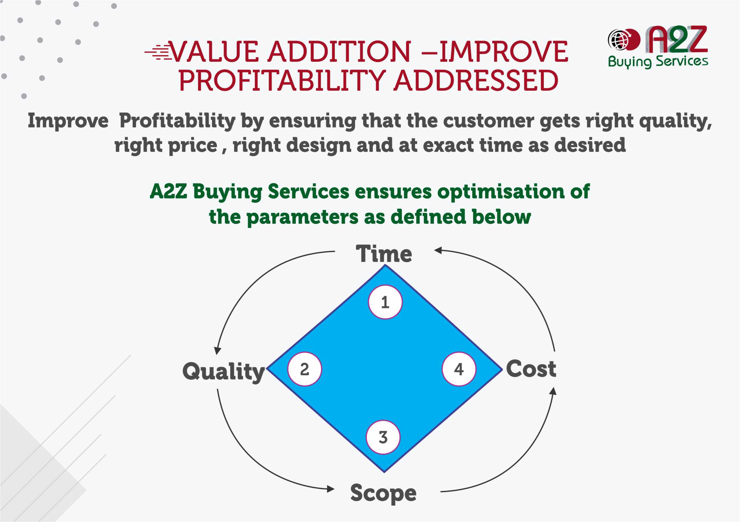 Value Addition | A2Z Buying Services