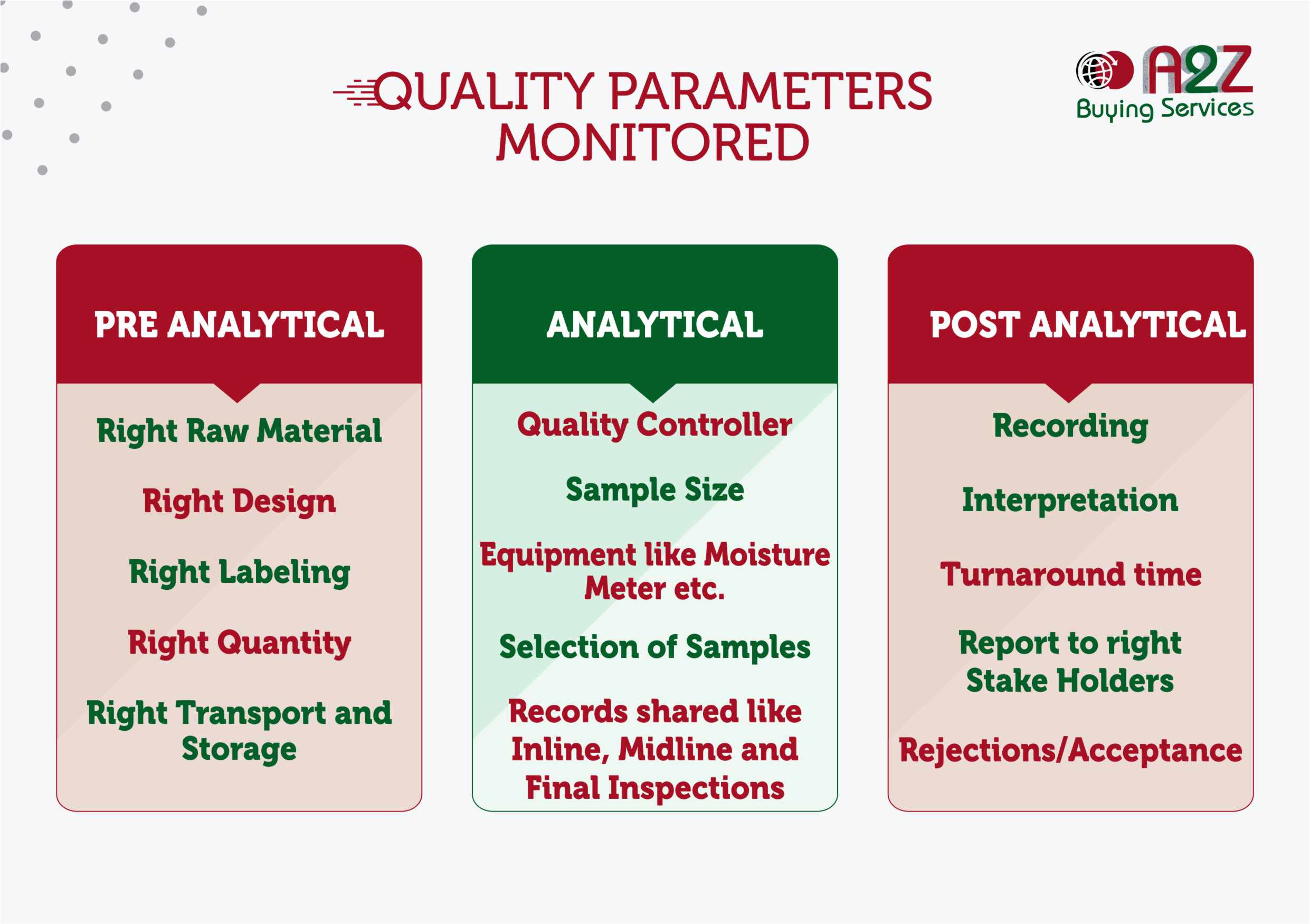 Quality Inspection Services in India